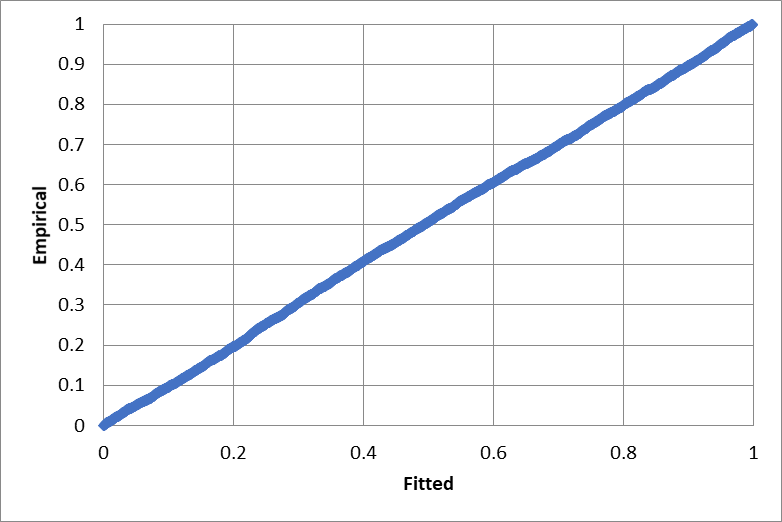 Normal P-P plot