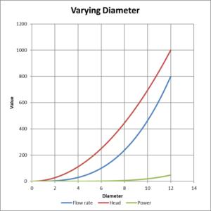 Varying diameter affinity curves