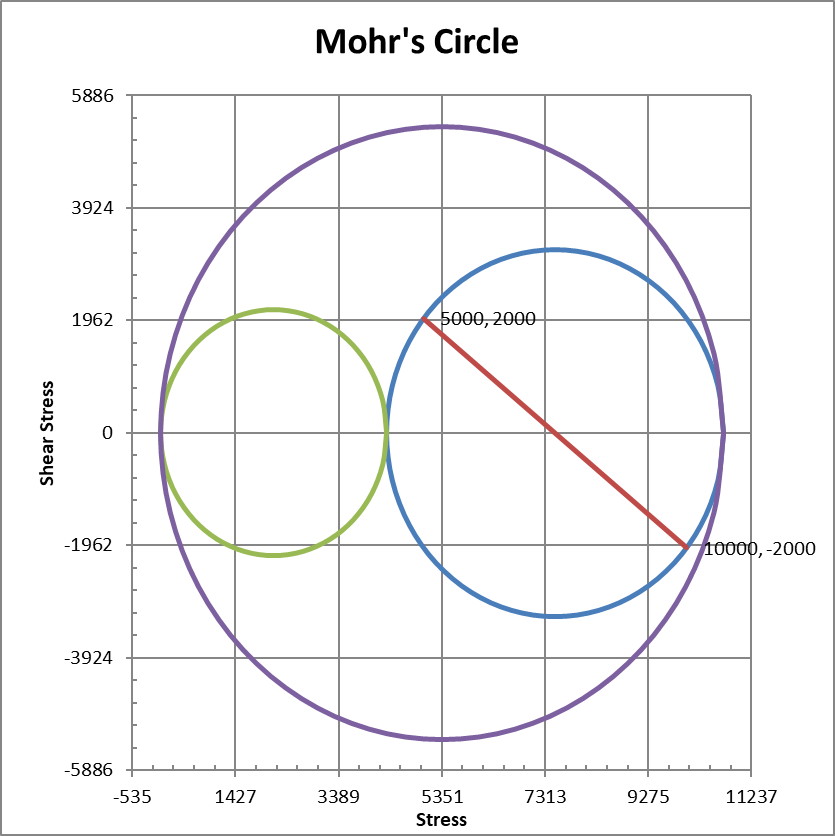 Mohr's Circle with out of plane shear stress