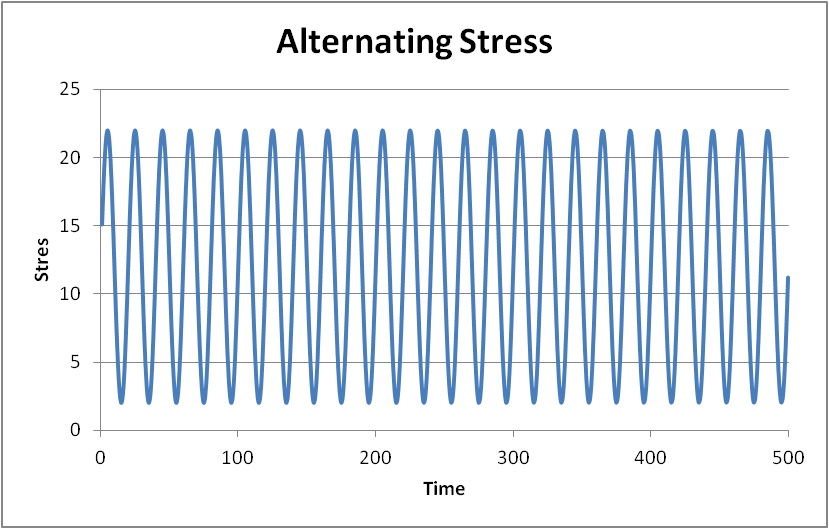 Alternating stress plot
