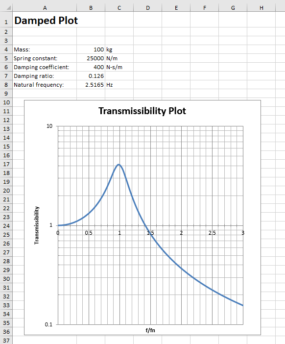 Damped system transmissibility plot