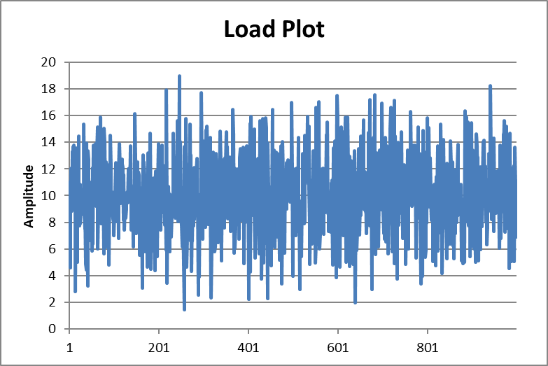 Spectral loading plot