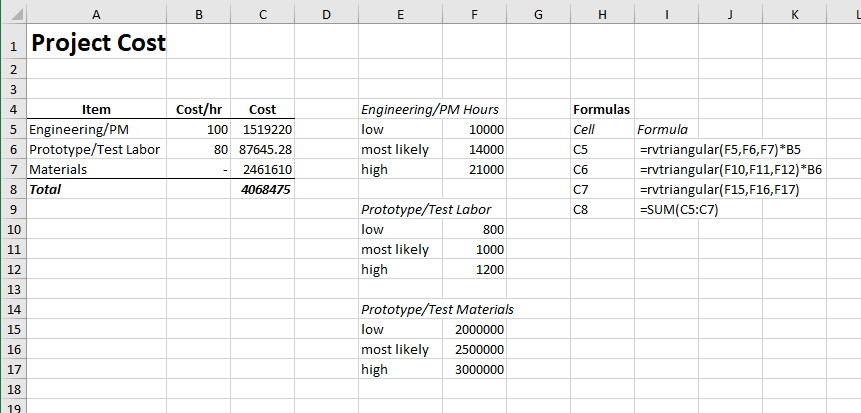 Basic model for simulating a cost estimate