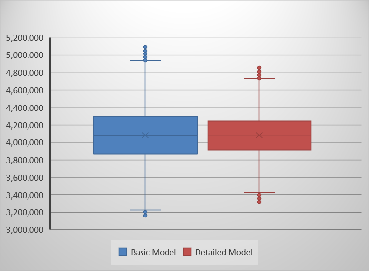 Basic vs. detailed box plot