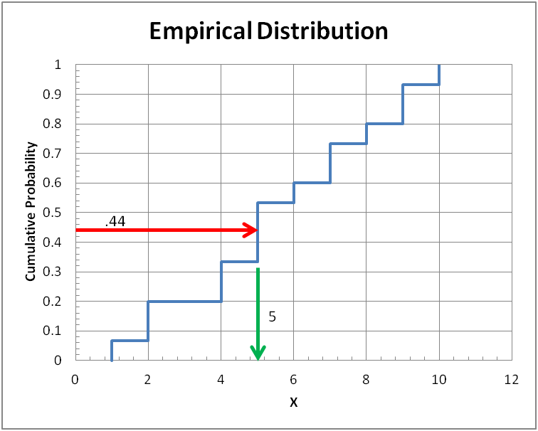 Discrete sample from empirical distribution