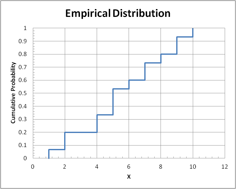 Plot of empirical distribution