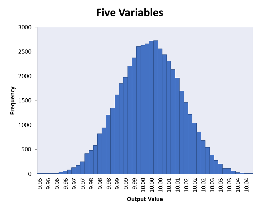 Histogram of simulation with five random variables