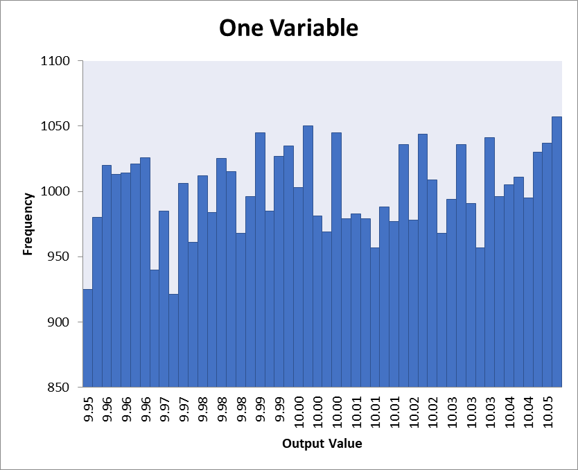 Histogram of simulation results with one random variable