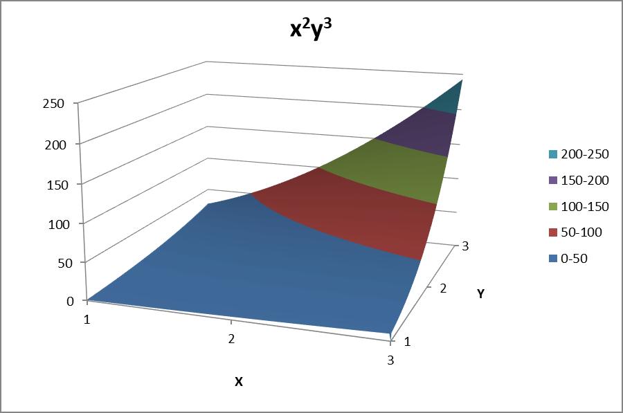 Function surface plot