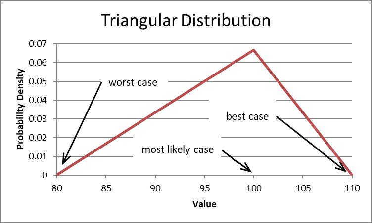 Triangular probability density function