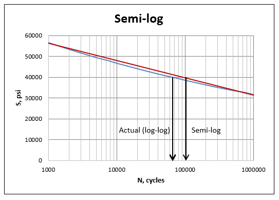 Semi-log interpolation
