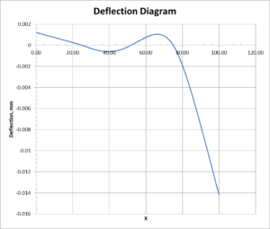 Deflection diagram