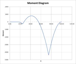 Moment diagram