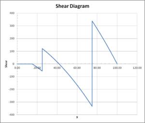 Shear diagram