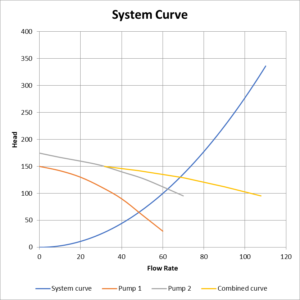 System and pump curves