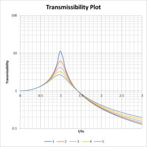 Transmissibility plot