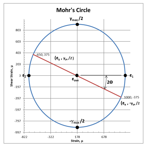 Mohr's circle for plane strain with labels