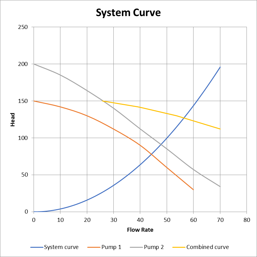 System and pump curves chart