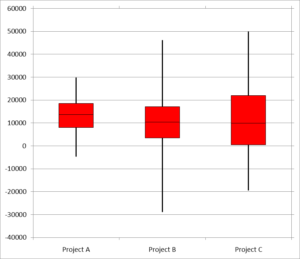 Box plot of three simulations