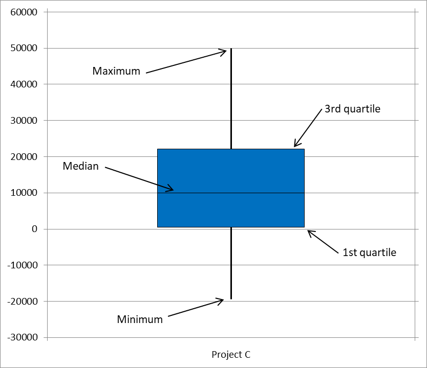Box plot elements