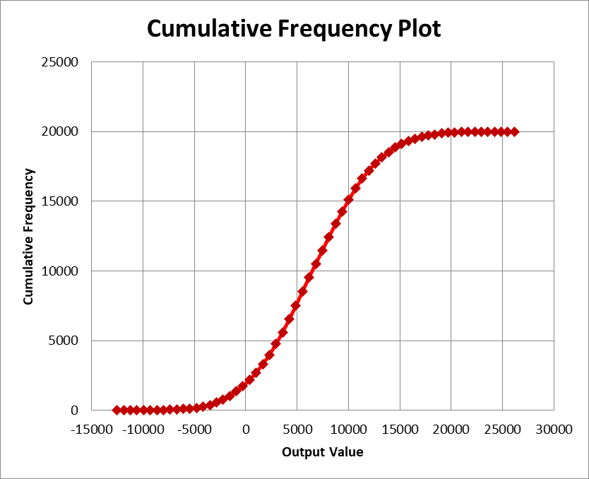 Presenting simulation results with cumulative frequency plot