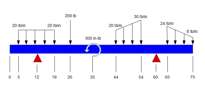 Beam with various types of loadings