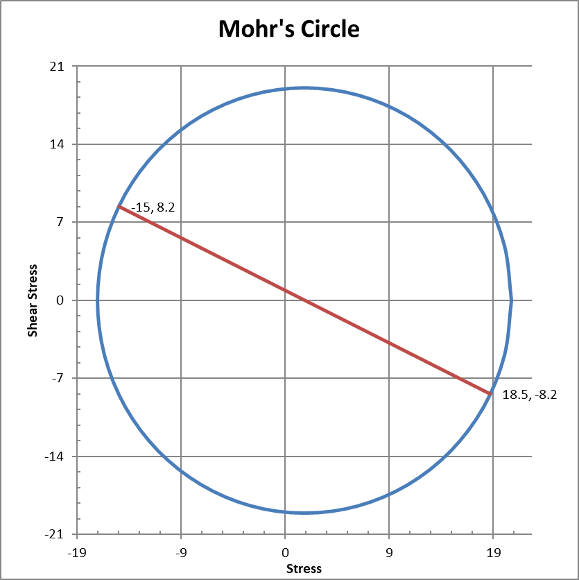 Mohr's circle for maximum shear stress when principal stresses have opposite sign