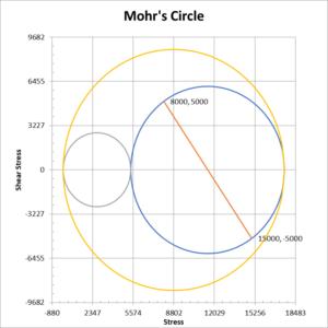Mohr's circle diagram