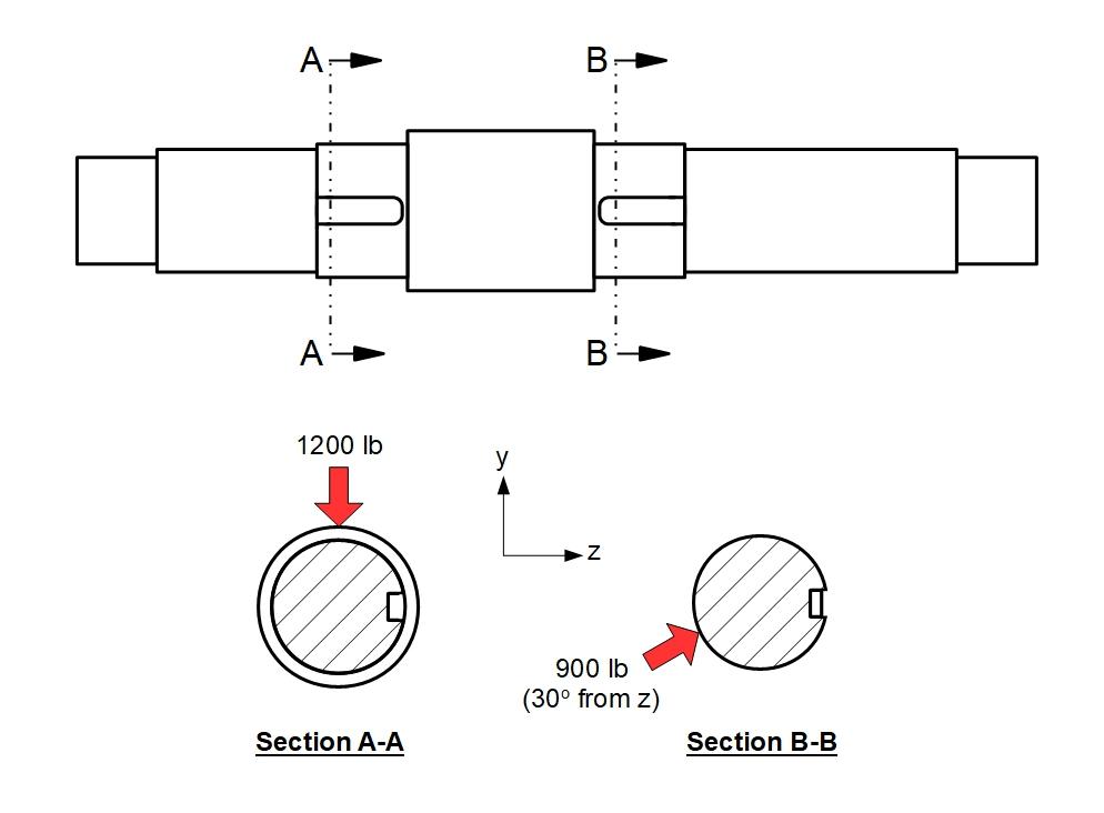 Shaft radial loads
