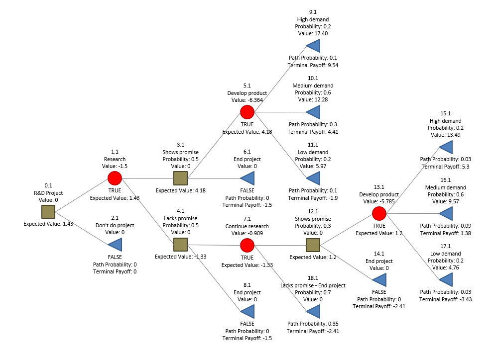 Discrete decision tree