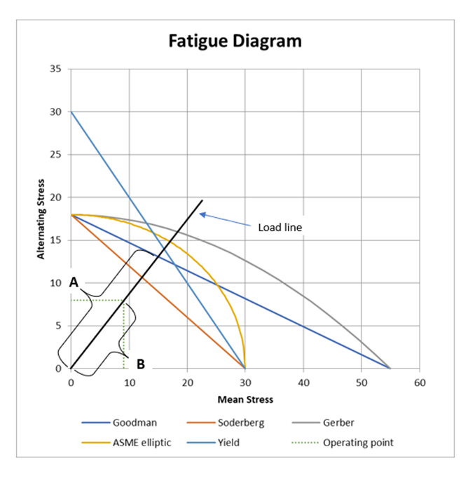 Fatigue diagram