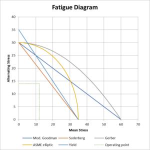 Fatigue diagram