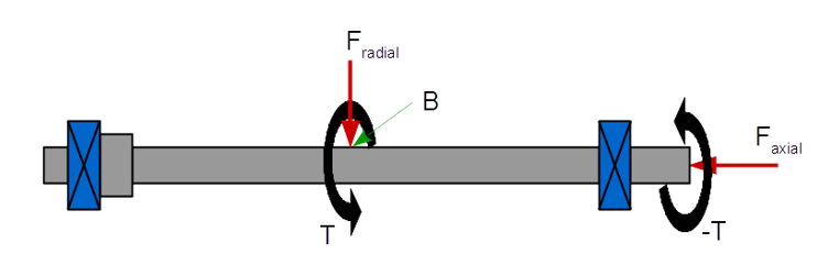 Shaft design example - compressive load