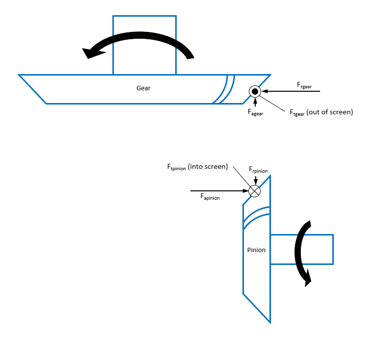 Forces - pinion concave to gear convex