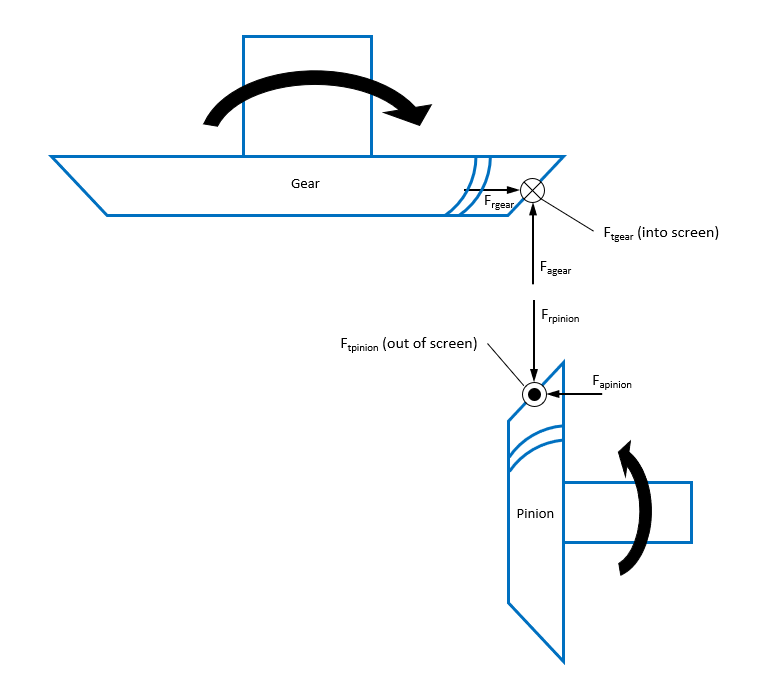 Forces - pinion convex to gear concave