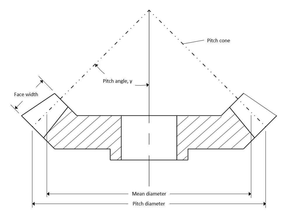 Bevel gear diagram
