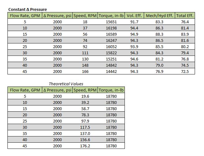 Constant pressure data