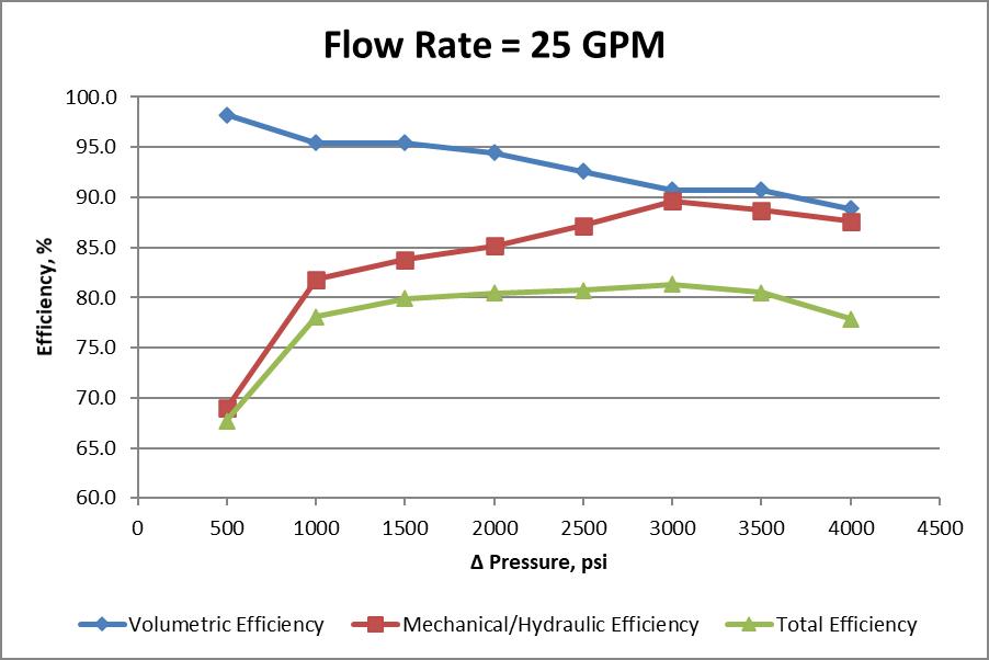 Constant flow rate efficiencies