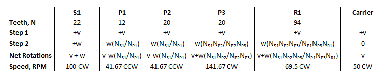 Superposition table - none fixed