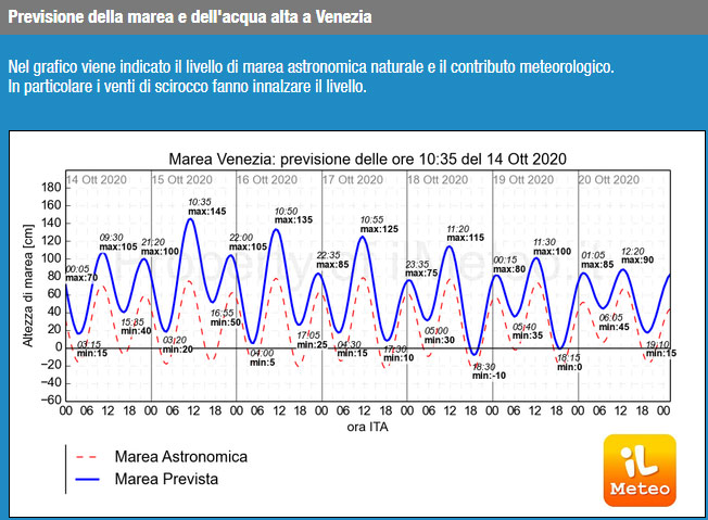 Tide Chart for Venice