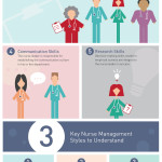 Makes Sense : The Role of Nurse Leadership in Today's Health Care Industry
