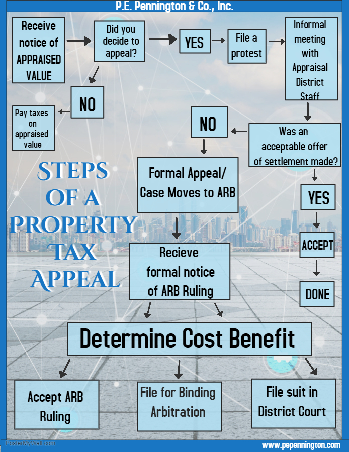 Steps for Commercial Property Tax Appeals