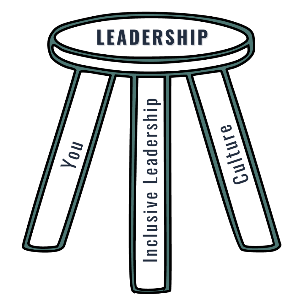 Leadership as a Three-Legged Stool