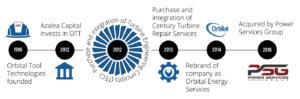 The evolution of Orbital Energy Services