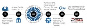 Orbital Energy Services History