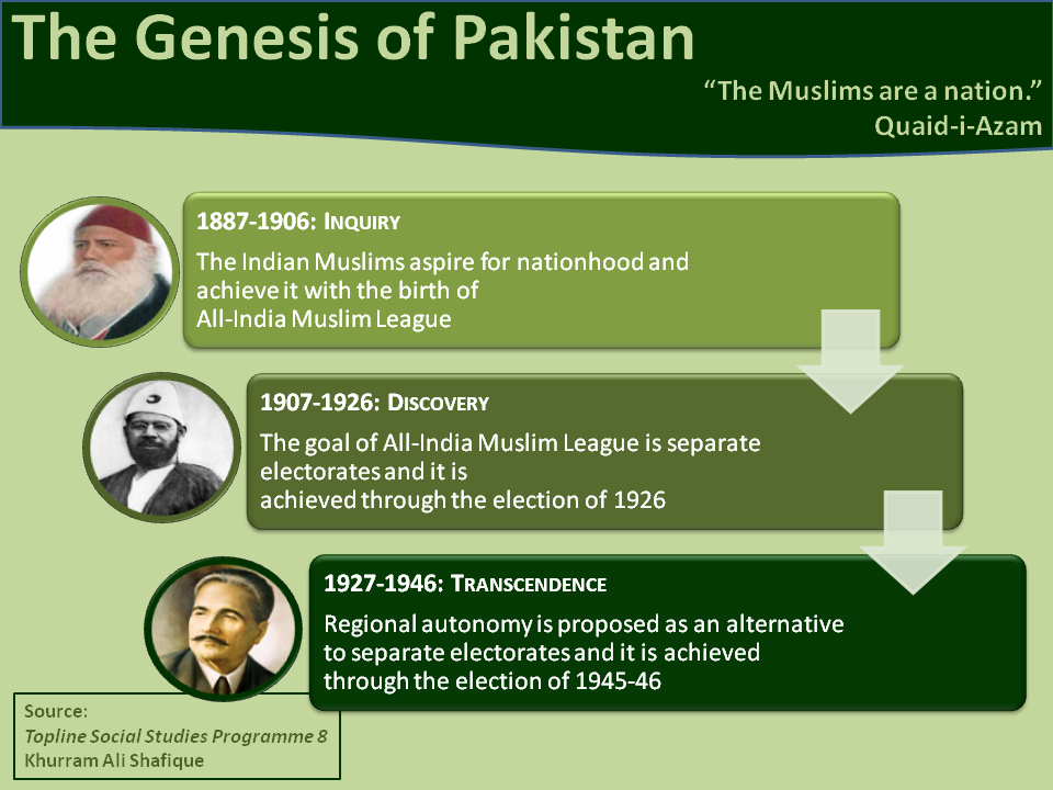 The Genesis of Pakistan