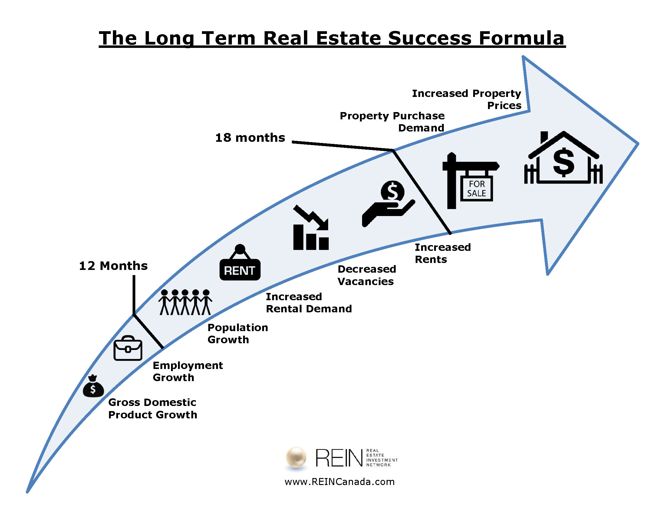 Long_Term_Success_Formula_Graph_2016_with_REIN_logo.jpg