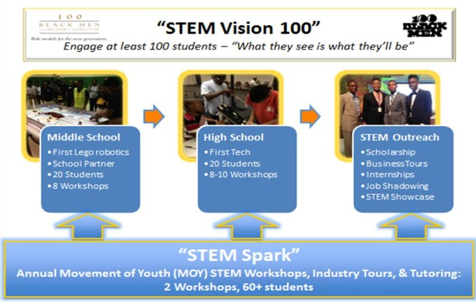 STEM Strategy