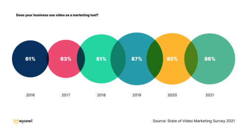 """An infographic on the question """"does your business use video as a marketing tool?"""""""