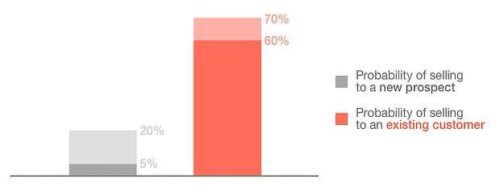 A graph on the probability of selling to new prospects versus existing customers.